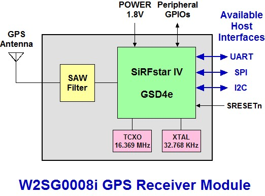 Gps Block Diagram - Wiring Diagrams Schema