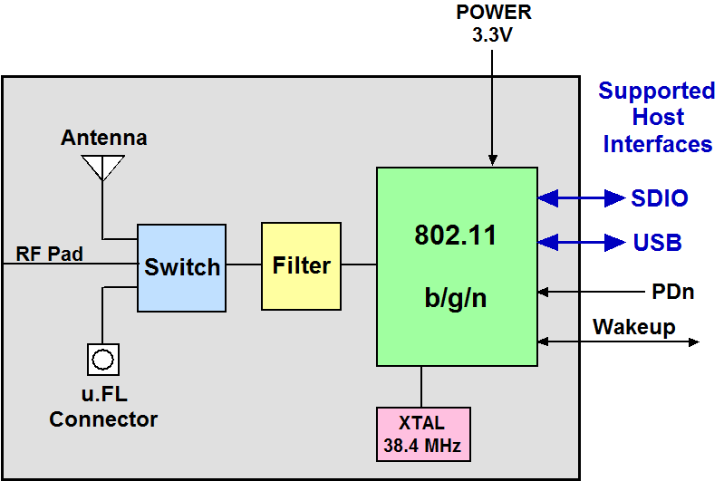 wifi block diagram – the wiring diagram – readingrat, Block diagram